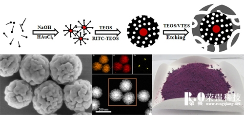 大孔介孔二氧化硅材料的制备示意图及形貌表征